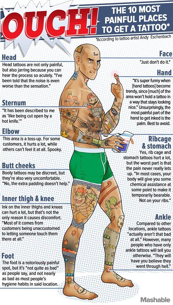 infographie tatouage douloureux
