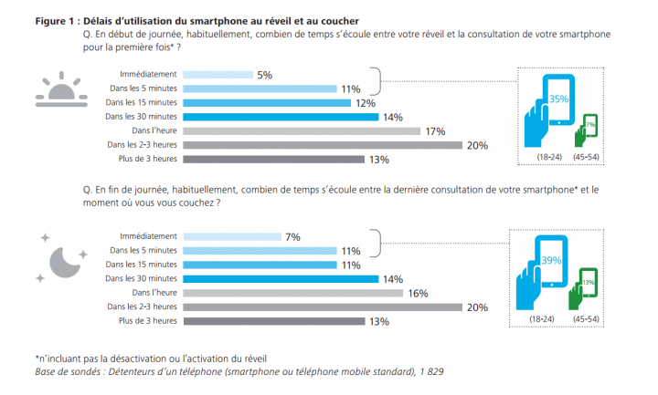 étude Deloitte sur l'utilisation du smartphone en France