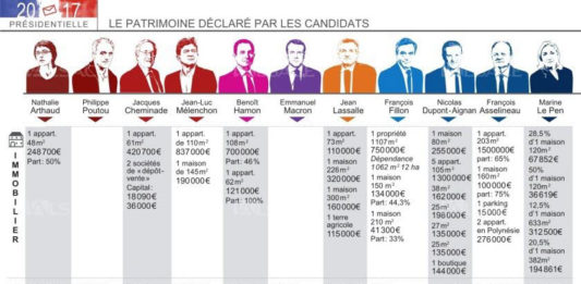 patrimoine candidat election presidentielle France