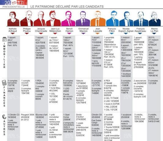 patrimoine candidat election presidentielle France
