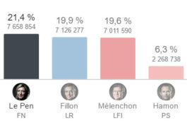 resultats election presidentielle 2017