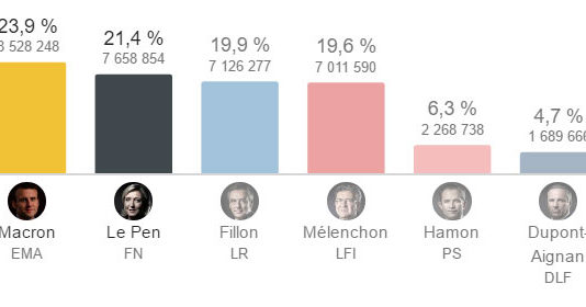 resultats election presidentielle 2017