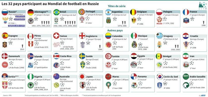 Les pays s lectionn s pour la coupe du monde de football - Pays qualifies pour la coupe du monde ...