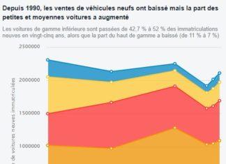 statistiques france automobile voiture
