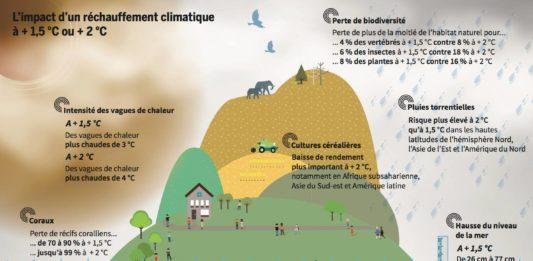 impact rechauffement climatique