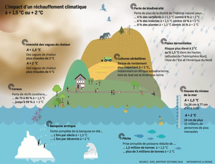 L Impact De 1 5 176 C Sur Le R 233 Chauffement Climatique Blog Note