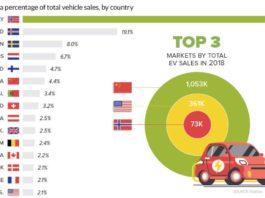 pays vehicule electrique infographie
