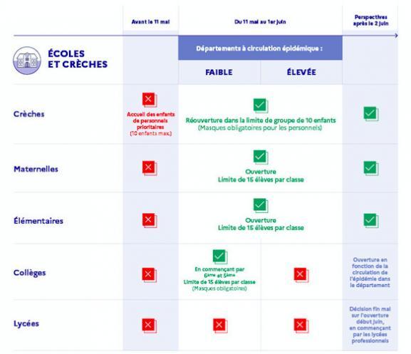 deconfinement france coronavirus écoles
