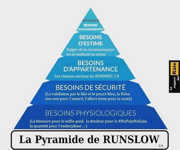 pyramide de runslow maslow course à pied