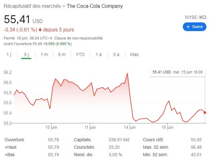 cours action coca cola