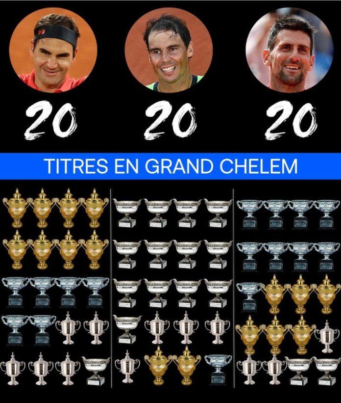 20 Grand Chelem Novak Djokovic Roger Federer Rafael Nadal